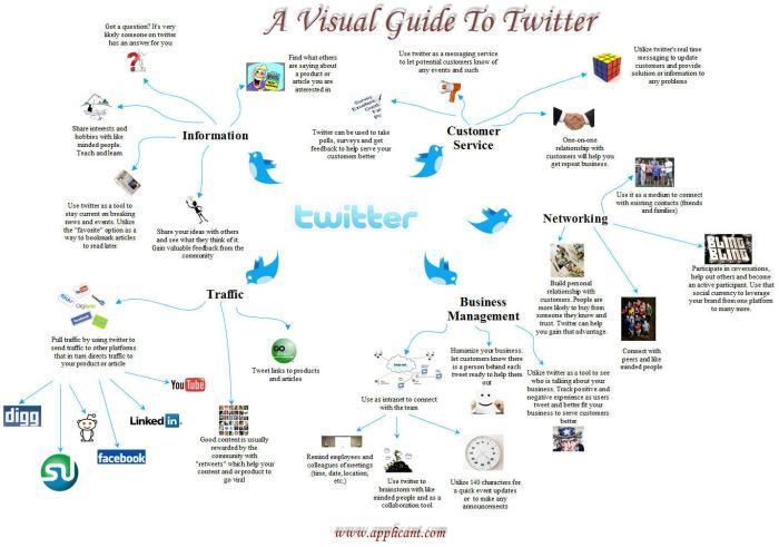 twitter visual