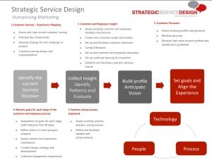Humanising Marketing Process