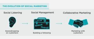 Collaborative marketing