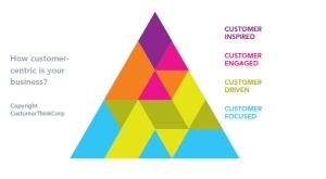 customer engagement level