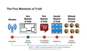 Four Moments of Truth