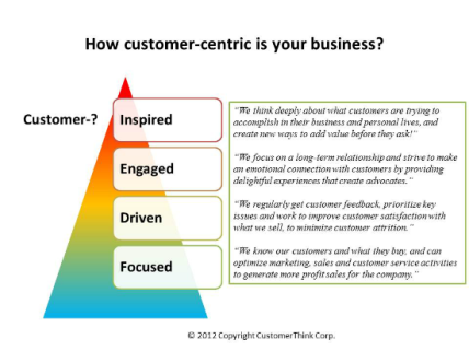 customer_centric_maturity