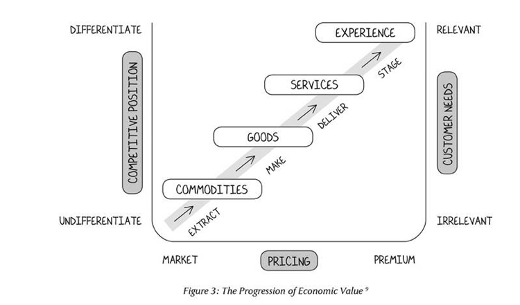 economic value to the customer Do you know how much a customer is worth to your business here is how to  calculate the lifetime value & the cost of acquisition of your customers.